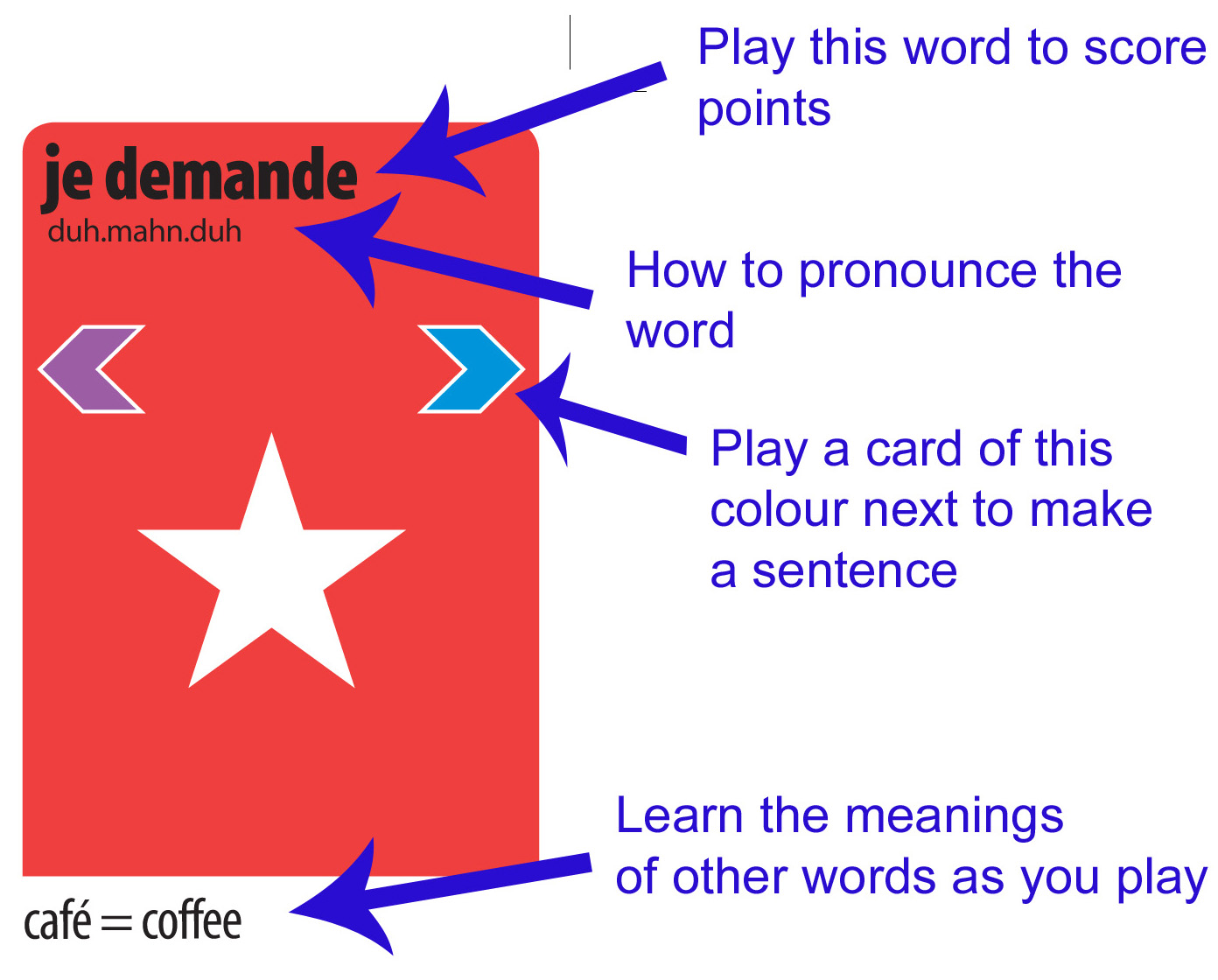 Learn how to speak Spanish French or Italian with KLOO cards